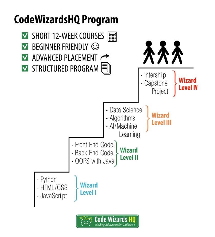CWHQ Program Levels